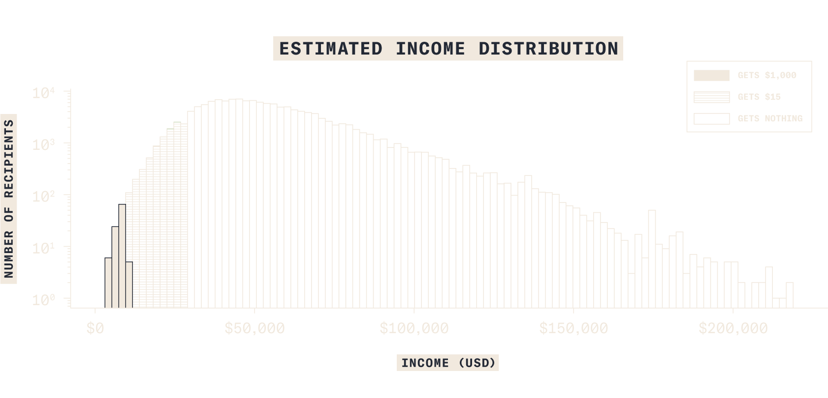 Estimated Income Distribution